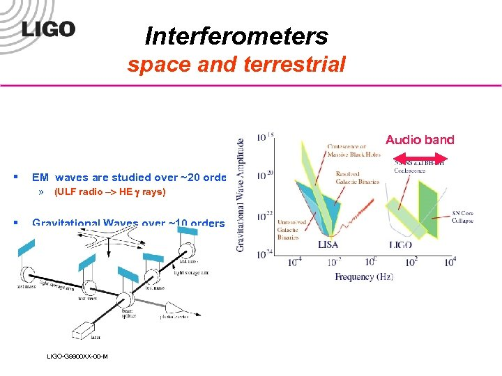Interferometers space and terrestrial Audio band § EM waves are studied over ~20 orders
