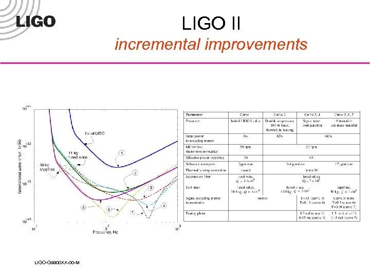 LIGO II incremental improvements LIGO-G 9900 XX-00 -M