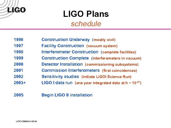 LIGO Plans schedule 1996 1997 1998 1999 2000 2001 2002 2003+ Construction Underway (mostly