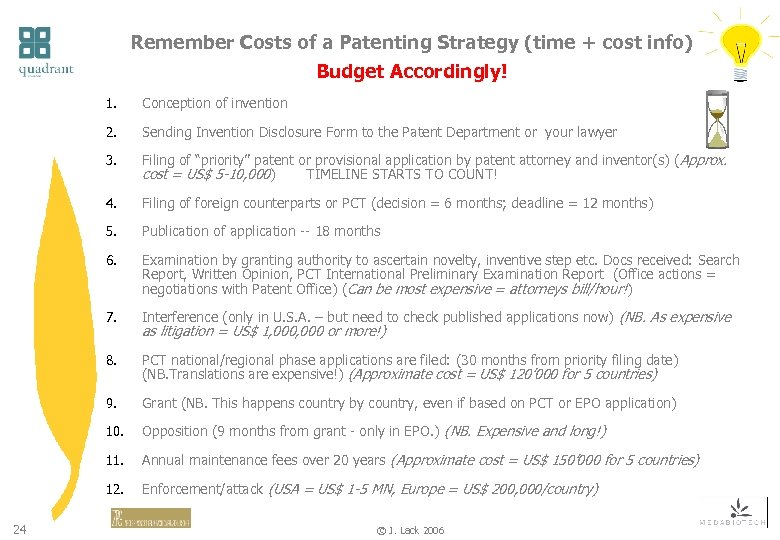 Remember Costs of a Patenting Strategy (time + cost info) Budget Accordingly! 1. 2.