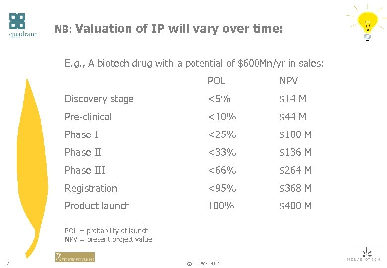 NB: Valuation of IP will vary over time: E. g. , A biotech drug
