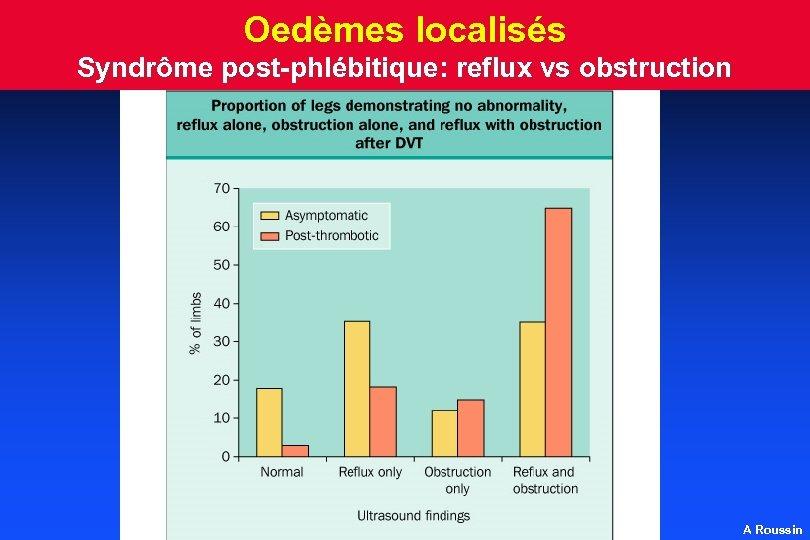 Oedèmes localisés Syndrôme post-phlébitique: reflux vs obstruction A Roussin