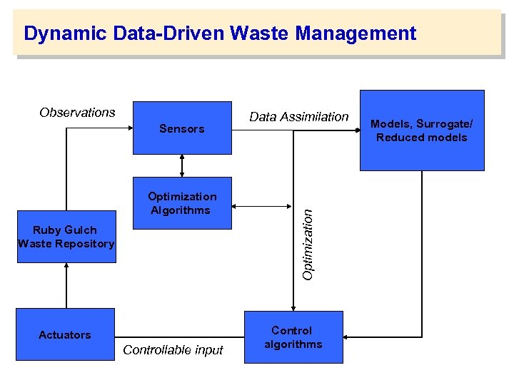 Dynamic Data-Driven Waste Management Sensors Optimization Algorithms Ruby Gulch Waste Repository Actuators Controllable input