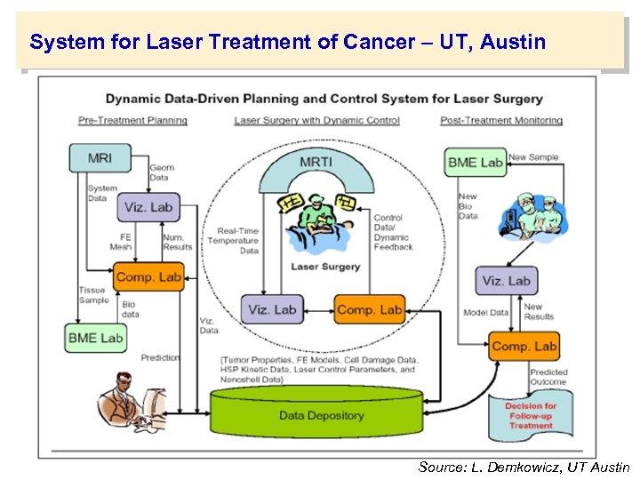 System for Laser Treatment of Cancer – UT, Austin Source: L. Demkowicz, UT Austin