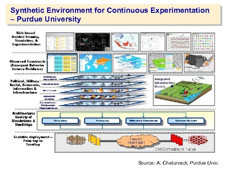 Synthetic Environment for Continuous Experimentation – Purdue University Source: A. Chaturvedi, Purdue Univ.
