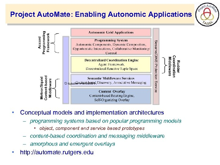 Project Auto. Mate: Enabling Autonomic Applications • Conceptual models and implementation architectures – programming