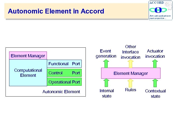 Autonomic Element in Accord Event generation Element Manager Other Interface invocation Actuator invocation Functional