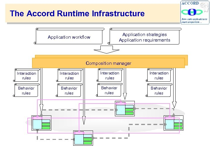 The Accord Runtime Infrastructure Application strategies Application requirements Application workflow Composition manager Interaction rules