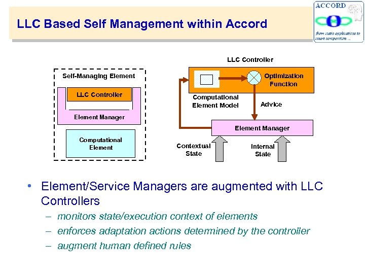 LLC Based Self Management within Accord LLC Controller Self-Managing Element LLC Controller Optimization Function