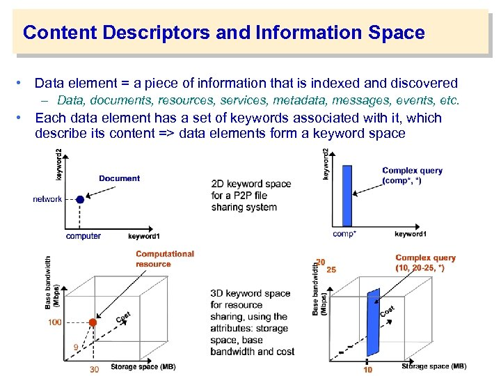 Content Descriptors and Information Space • Data element = a piece of information that