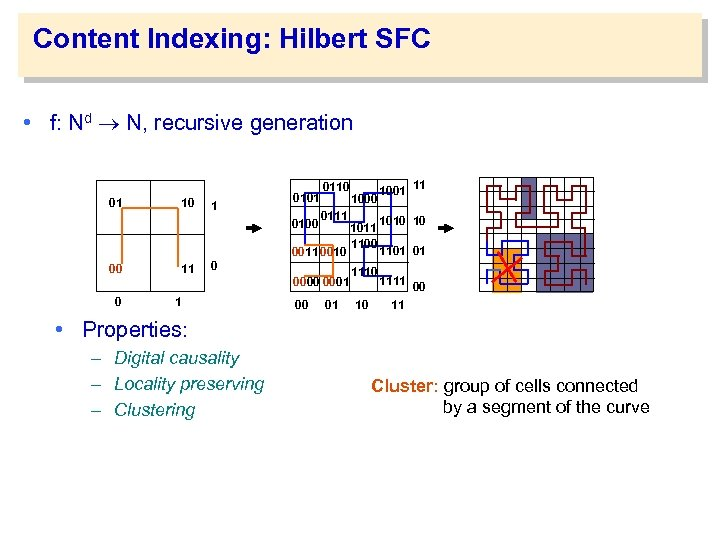 Content Indexing: Hilbert SFC • f: Nd N, recursive generation 01 10 1 0100