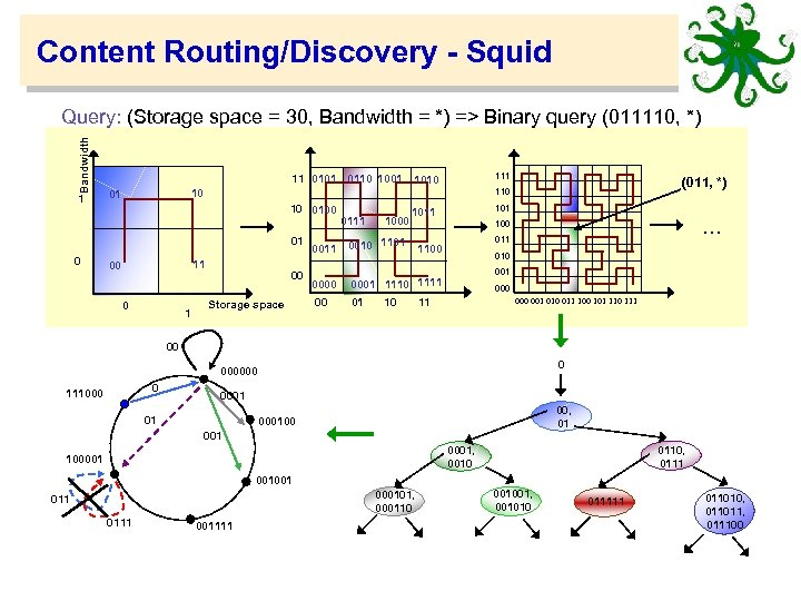 Content Routing/Discovery - Squid Bandwidth Query: (Storage space = 30, Bandwidth = *) =>