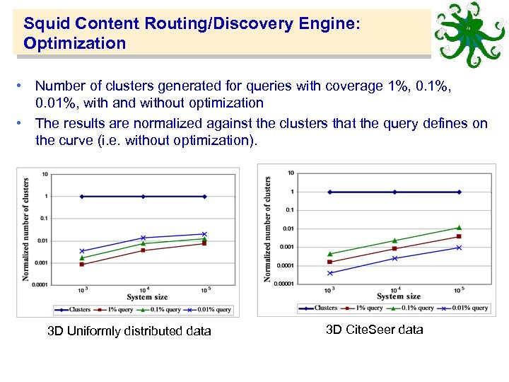 Squid Content Routing/Discovery Engine: Optimization • Number of clusters generated for queries with coverage