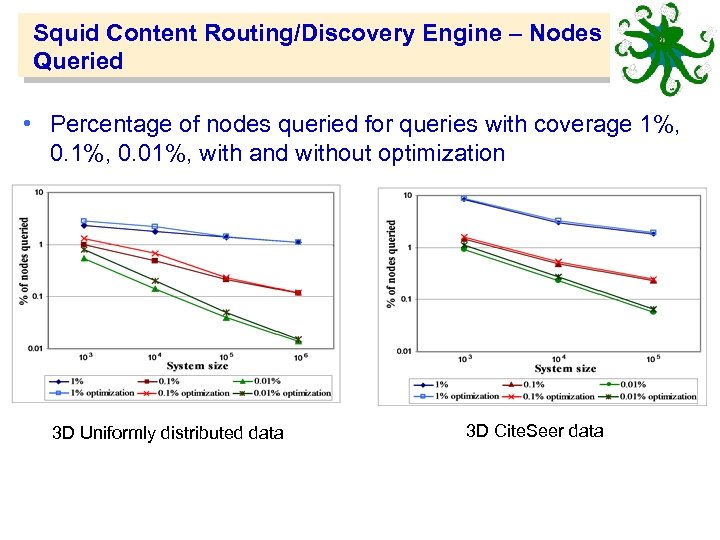 Squid Content Routing/Discovery Engine – Nodes Queried • Percentage of nodes queried for queries