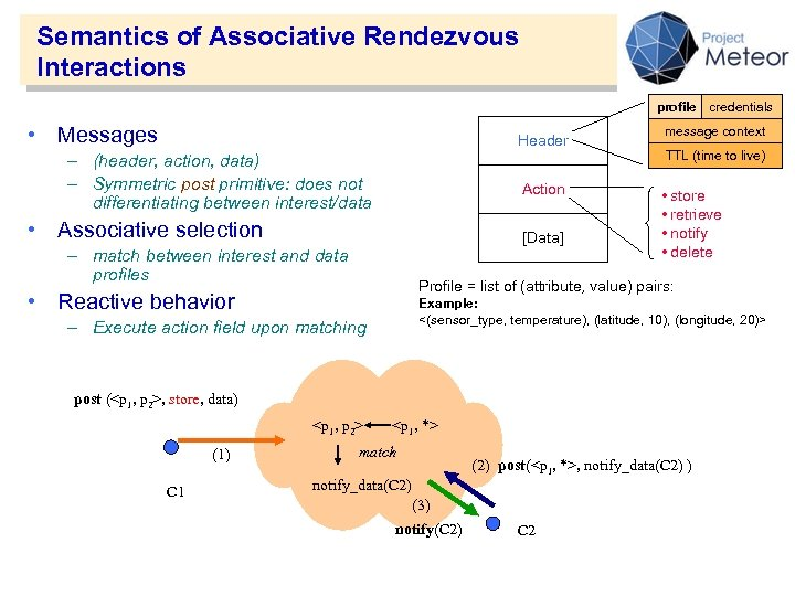 Semantics of Associative Rendezvous Interactions profile credentials • Messages Header – (header, action, data)