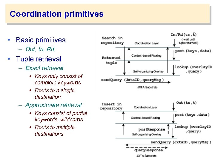 Coordination primitives • Basic primitives – Out, In, Rd • Tuple retrieval – Exact