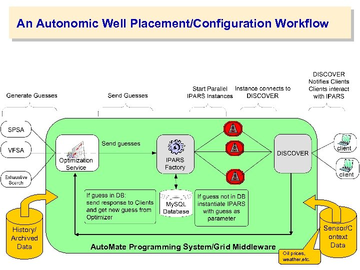 An Autonomic Well Placement/Configuration Workflow History/ Archived Data Auto. Mate Programming System/Grid Middleware Sensor/C