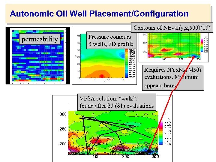 Autonomic Oil Well Placement/Configuration Contours of NEval(y, z, 500)(10) permeability Pressure contours 3 wells,