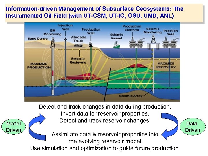 Information-driven Management of Subsurface Geosystems: The Instrumented Oil Field (with UT-CSM, UT-IG, OSU, UMD,