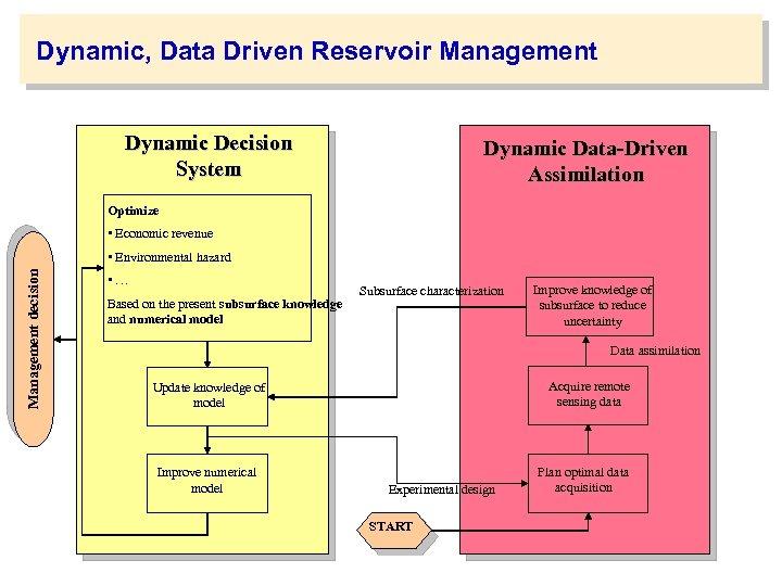 Dynamic, Data Driven Reservoir Management Dynamic Decision System Dynamic Data-Driven Assimilation Optimize • Economic
