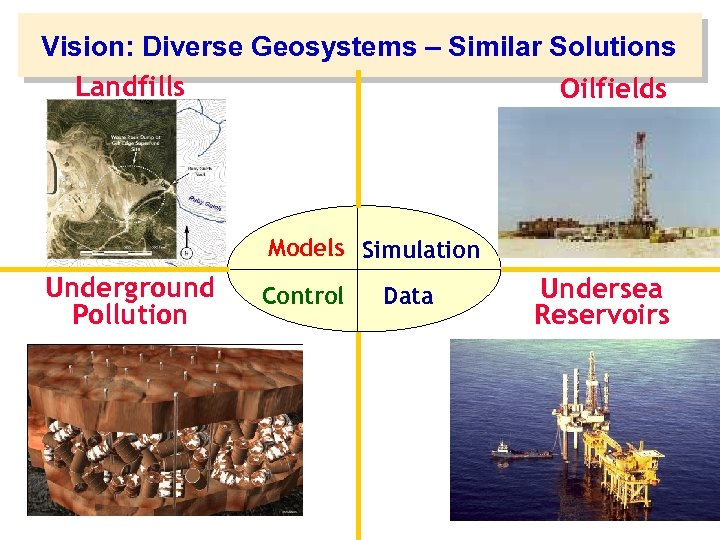 Vision: Diverse Geosystems – Similar Solutions Landfills Oilfields Models Simulation Underground Pollution Control Data