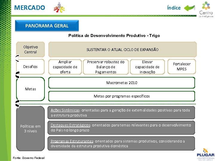 MERCADO Índice PANORAMA GERAL Política de Desenvolvimento Produtivo - Trigo Objetivo Central Desafios SUSTENTAR