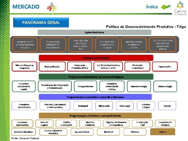 MERCADO PANORAMA GERAL Fonte: Governo Federal Índice Política de Desenvolvimento Produtivo - Trigo