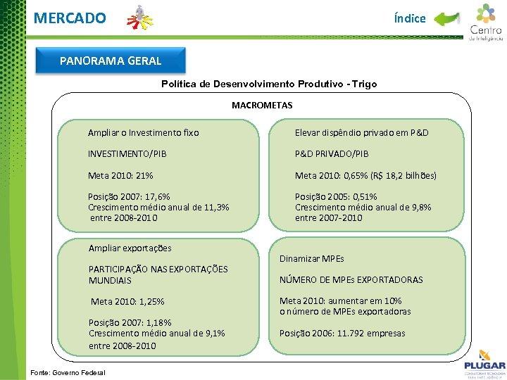 MERCADO Índice PANORAMA GERAL Política de Desenvolvimento Produtivo - Trigo MACROMETAS Ampliar o Investimento