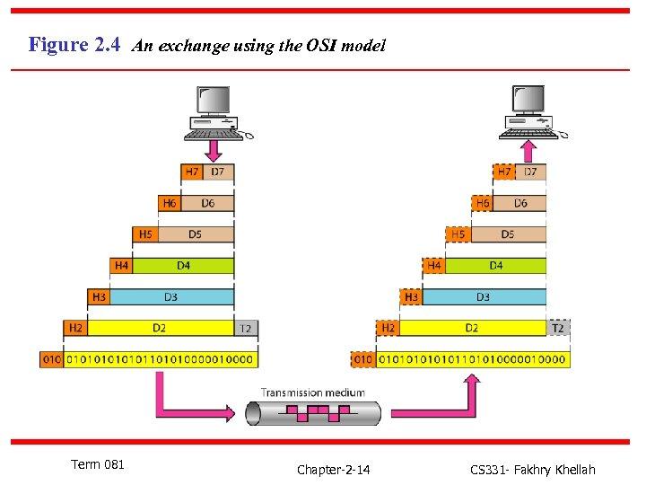 Figure 2. 4 An exchange using the OSI model Term 081 Chapter-2 -14 CS