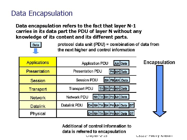 Data Encapsulation Data encapsulation refers to the fact that layer N-1 carries in its