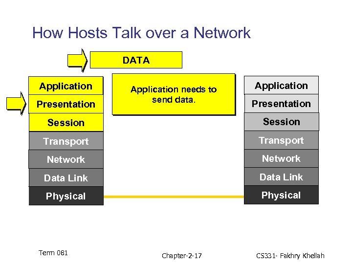 How Hosts Talk over a Network DATA Application Presentation Application needs to send data.