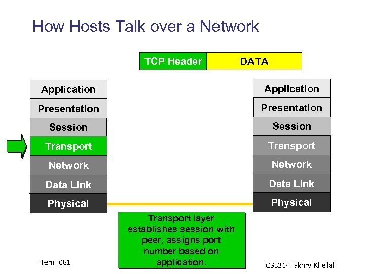 How Hosts Talk over a Network TCP Header DATA Application Presentation Session Transport Network