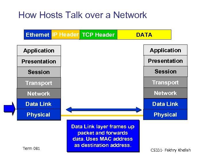 How Hosts Talk over a Network Ethernet IP Header TCP Header DATA Application Presentation