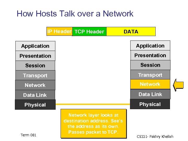 How Hosts Talk over a Network IP Header TCP Header DATA Application Presentation Session