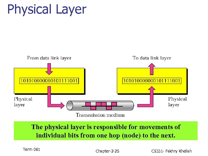 Physical Layer The physical layer is responsible for movements of individual bits from one