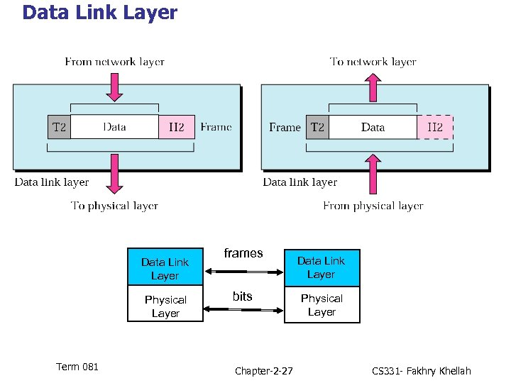Data Link Layer Physical Layer Term 081 frames bits Chapter-2 -27 Data Link Layer
