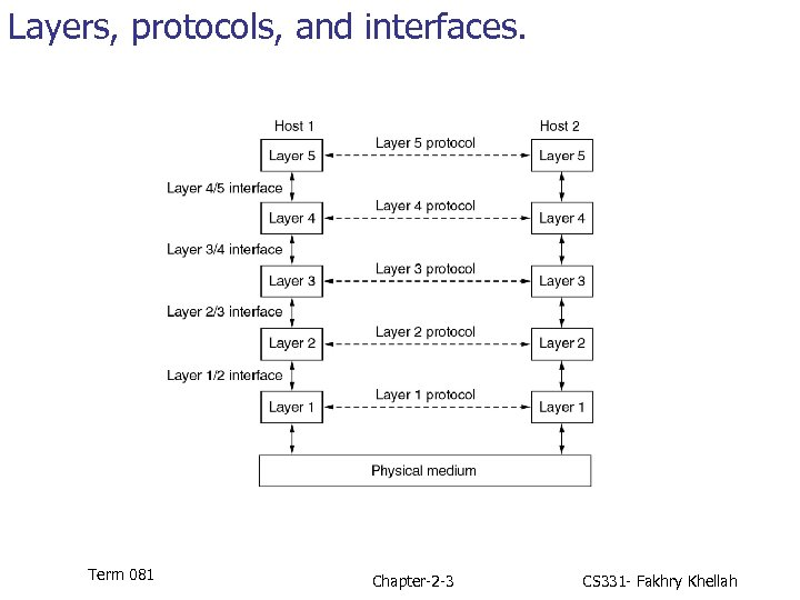 Layers, protocols, and interfaces. Term 081 Chapter-2 -3 CS 331 - Fakhry Khellah