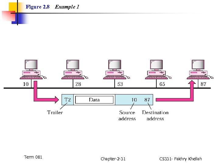Figure 2. 8 Term 081 Example 1 Chapter-2 -31 CS 331 - Fakhry Khellah