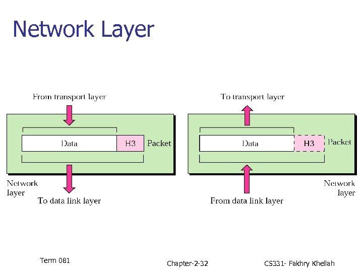 Network Layer Term 081 Chapter-2 -32 CS 331 - Fakhry Khellah