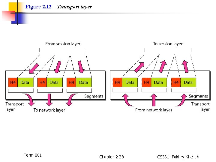 Figure 2. 12 Term 081 Transport layer Chapter-2 -38 CS 331 - Fakhry Khellah