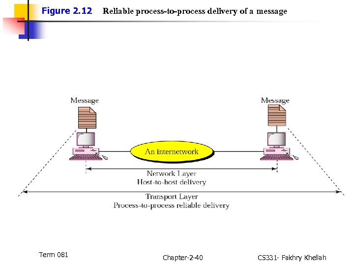 Figure 2. 12 Term 081 Reliable process-to-process delivery of a message Chapter-2 -40 CS