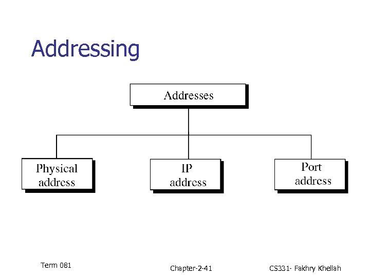 Addressing Figure 2. 16 Pg 35 FOROUZAN 03 Term 081 Chapter-2 -41 CS 331