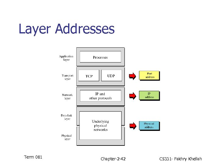 Layer Addresses Term 081 Chapter-2 -42 CS 331 - Fakhry Khellah