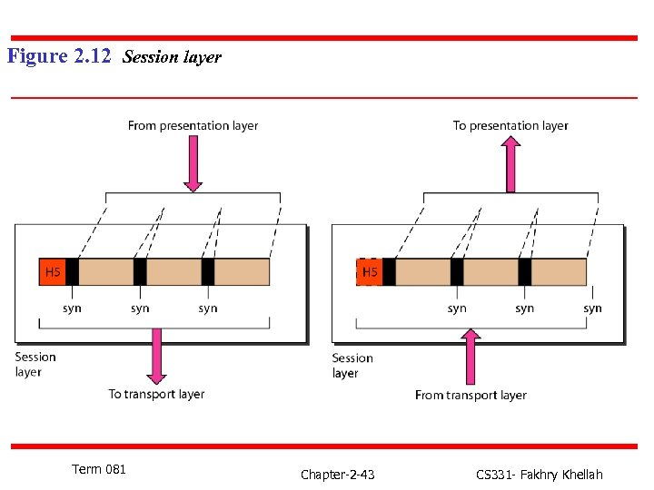 Figure 2. 12 Session layer Term 081 Chapter-2 -43 CS 331 - Fakhry Khellah