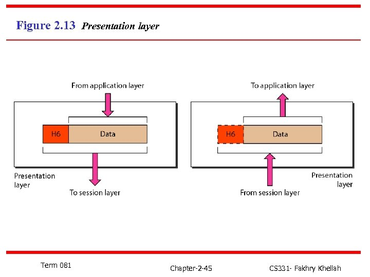 Figure 2. 13 Presentation layer Term 081 Chapter-2 -45 CS 331 - Fakhry Khellah