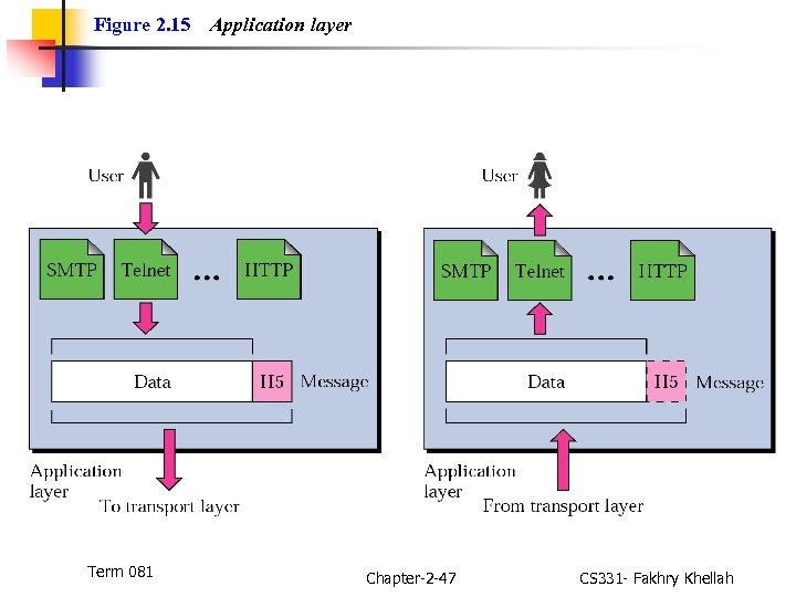 Figure 2. 15 Term 081 Application layer Chapter-2 -47 CS 331 - Fakhry Khellah