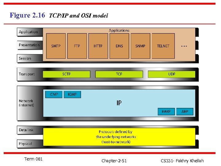 Figure 2. 16 TCP/IP and OSI model Term 081 Chapter-2 -51 CS 331 -