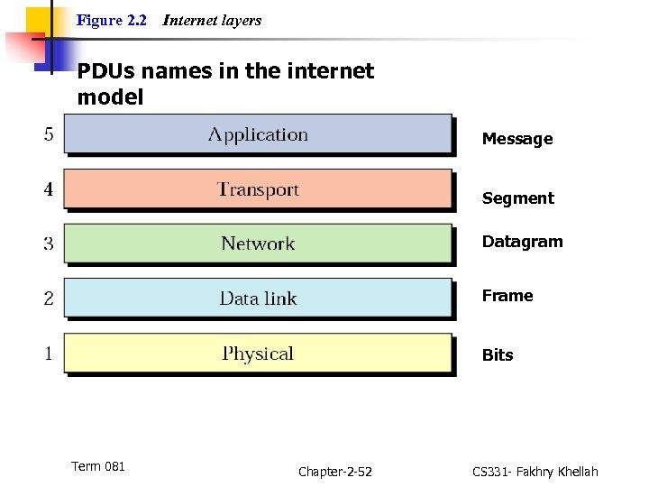 Figure 2. 2 Internet layers PDUs names in the internet model Message Segment Datagram