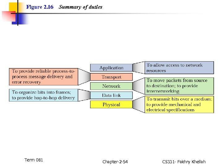 Figure 2. 16 Term 081 Summary of duties Chapter-2 -54 CS 331 - Fakhry