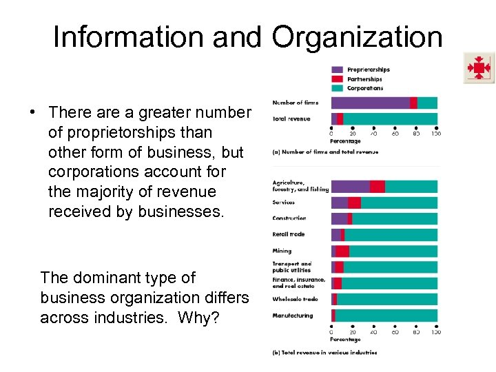 Information and Organization • There a greater number of proprietorships than other form of